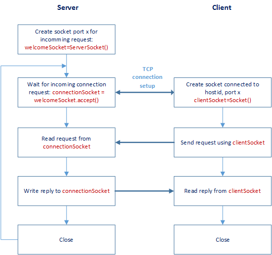 TCP Socket Diagram