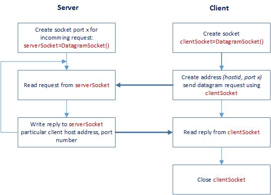 UDP socket diagram