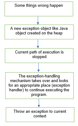 exception-work