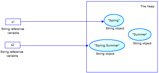 java_string_step2