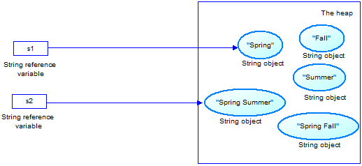 java_string_step3