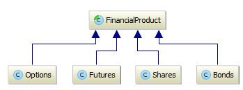 Financial Product Inheritance