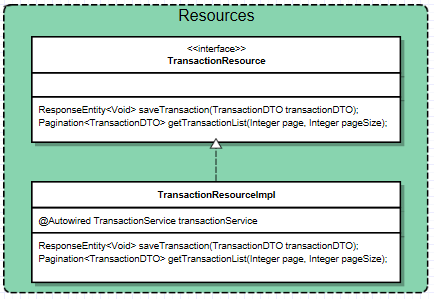 microservice-resource-spring